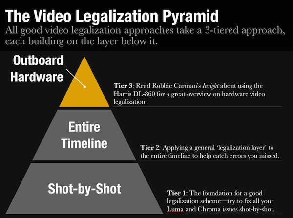 The Video Legalizer Pyramid