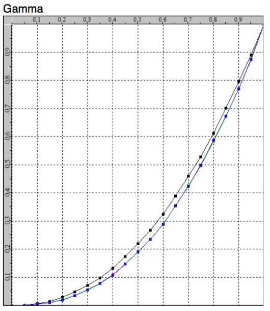 Gamma Graph Showing the Key Problem