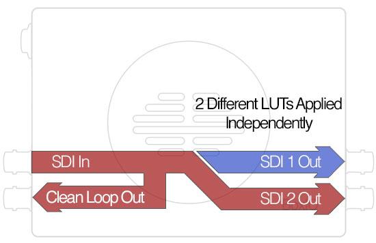boxio-lite-sdi-dual-channel