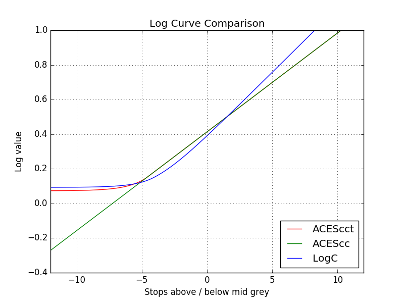 Comparing the ACEScct, ACEScc and LogC profiles