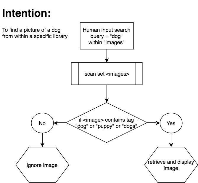 This flow chart demonstrates a simple, non-adaptable Artificial Intelligence algorithm. Notice it's reliance on metadata attached to the image search.
