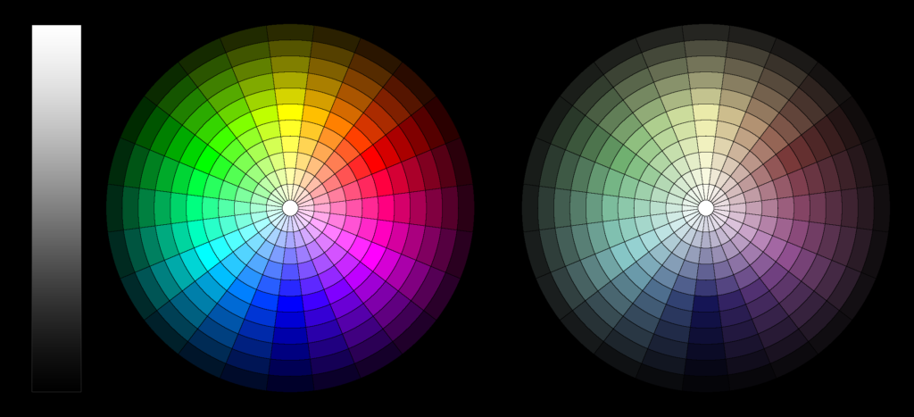 Two color wheels, one representing highly saturated hues and the other less saturated hues.