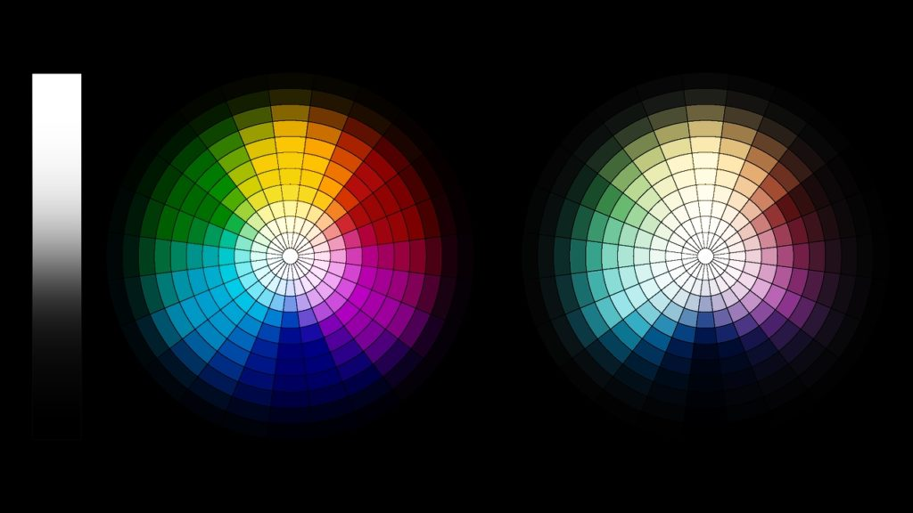 A film emulation LUT from Light Illusion LUT applied to the dual hue circle test chart.