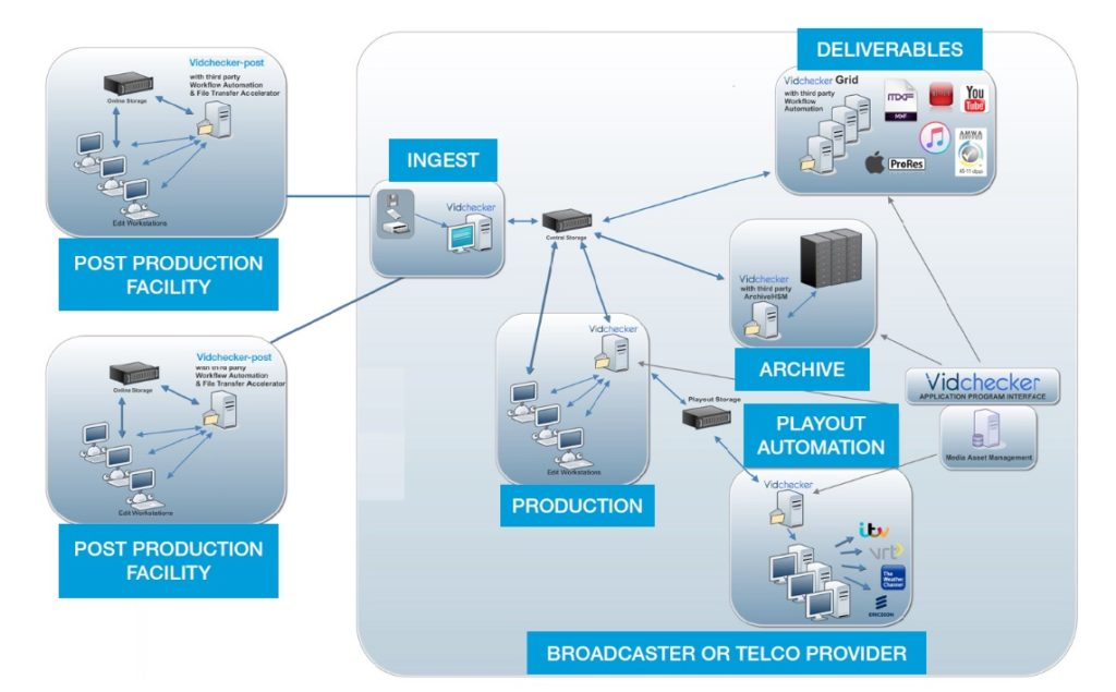 A sample of some of the workflow options available with Telestream Vidchecker.