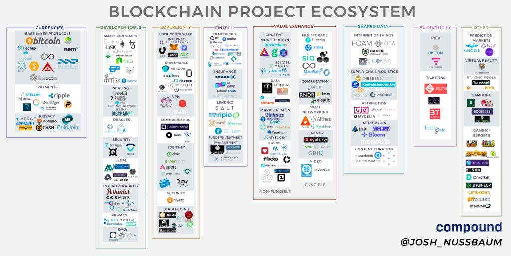 infographic overview of the blockchain ecosystem