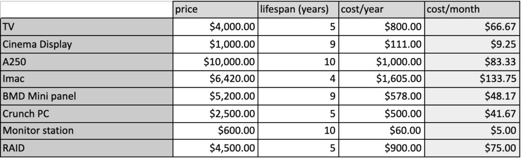 Screenshot of Depreciating Assets